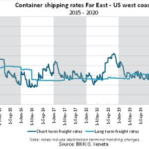 Container Shipping Rates Continue to Deliver 'Positive Surprises', BIMCO says