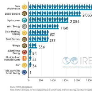 Renewable Energy Brings 11 Million Jobs