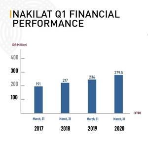 Nakilat Reports $76m Q1 Profit