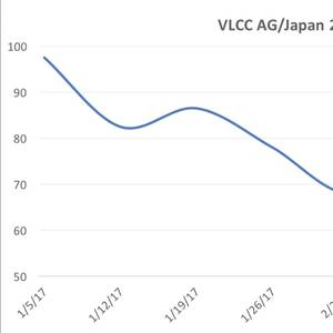 More Room for Asian VLCC Rates to Fall