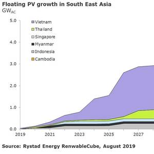SE Asia to Expand Floating Solar Set to Grow