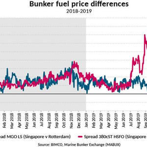 IMO2020: Market Uncertainty Brings More Fuel Oil Price Volatility