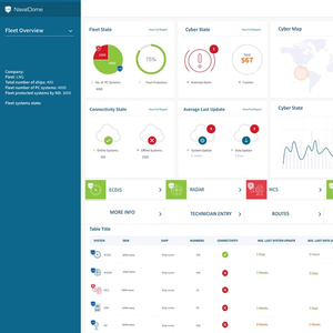 Naval Dome Introduces Dashboard for Optimum Cyber Monitoring