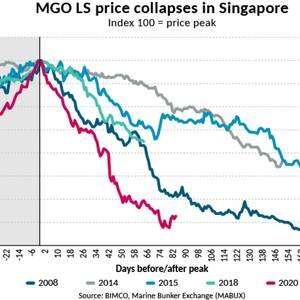 BIMCO: 2020 and the Collapse of Bunker Fuel Markets