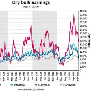 BIMCO: Dry Bulk Shipping Outlook
