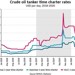 While Oil Prices Plummets, Tanker Rates Fly High