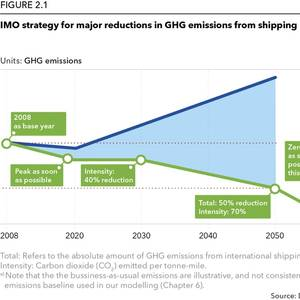 Maritime 2050: Facing the Decarbonization Challenge