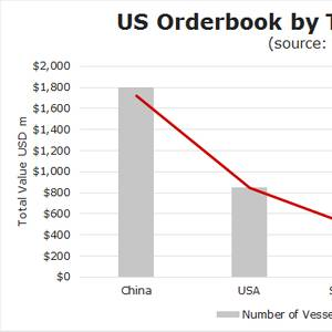 Did You Know? U.S. vs. China