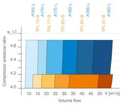 File Comparison of volume flow ranges between A100-L turbochargers and their TPL-B predecessors.