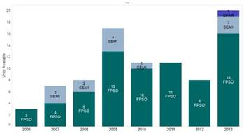 File Available Floating Production Units by Type 2006-2013 (as of November)