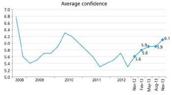 File Average confidence graph: Image courtesy of Platts