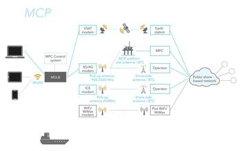 File Sources: DNV The amount of communication options is growing for  shipping and offshore installations. Communication broker solutions  from Maritime Communication Partner (MCP) is shown at left and Inmarsat Plc at right.  GL, MCP, Inmarsat Plc