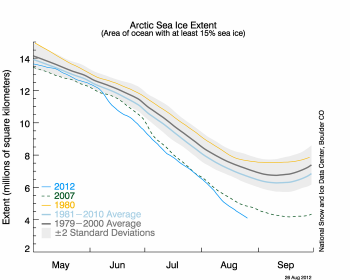 File Arctic Sea Ice Graph: Image courtesy of NSIDC