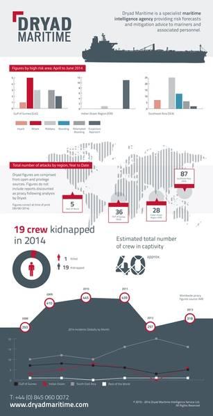 File Dryad Maritime Q2 Infographic Analysis (Credit Dryad Maritime)