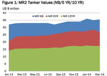 File MR2 Tanker Values: Image McQuilling Services
