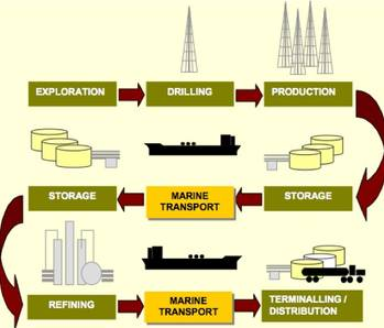 File Tankship trade factor: Courtesy of McQuilling Services
