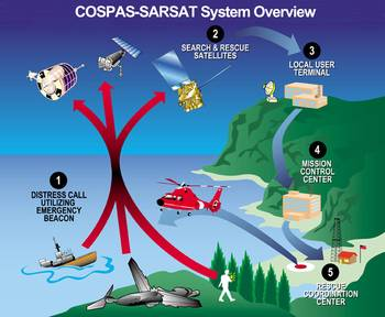 File SARSAT System Overview (NOAA Photo).