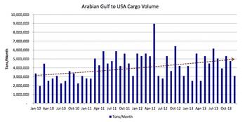File Saudi crude & the US market: Chart courtesy of Poten & Partners