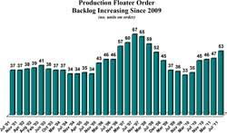 File Current order backlog consists of 53 production floaters, a net increase of 6 units since March.