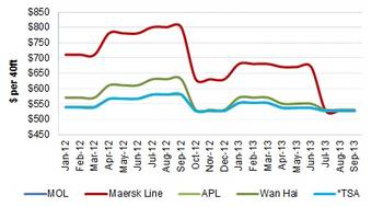 File Ocean Carrier BAFs From Asia to WCNA Since Jan 2012.  Source: Drewry Maritime Research