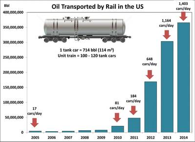 New Risks Moving Crude Oil By Rail