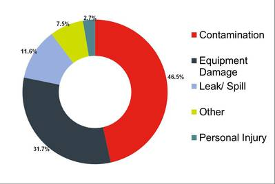 Causes of Claims involving Tank Containers: By Volume (2006 – 2014)