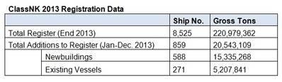 Chart: ClassNK