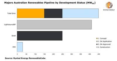 Chart: Rystad Energy
