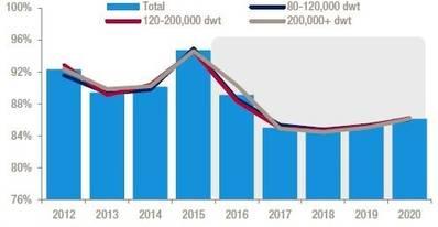 Crude tanker utilization (%) (Source: Drewry Maritime Research)