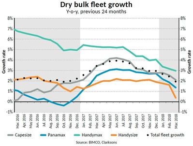 BIMCO'S Market Analysis Team Launch Supply Side Graph