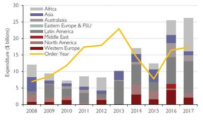 Figure 1: Global FPS Installation Capex by Region 2008-2017 (Source: Douglas-Westwood)