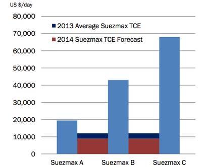 Figure 2 ABC scenarios: Image courtesy of McQuilling Services