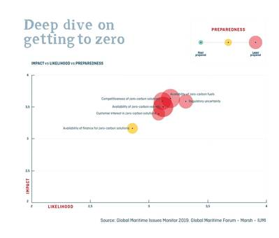 Graph by Global Maritime Forum