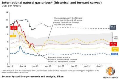 Graph: Rystad Energy