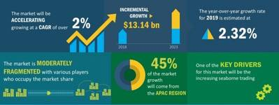 Graphics: Technavio