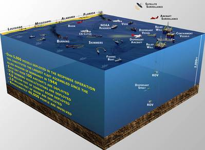Image courtesy Deepwater Horizon Unified Command