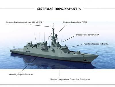 (Image: Navantia)