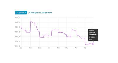 Market average for 20ft container from Shanghai to Rotterdam (Photo: Xeneta)