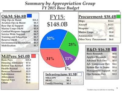 Navy Budget 2015: Image courtesy of USN