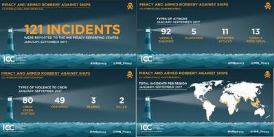 Graphics: International Chamber of Commerce's (ICC) International Maritime Bureau's (IMB)