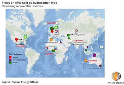 Pic: Rystad Energy