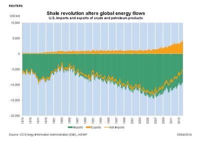 Source: US Energy Information Administration (EIA), JKEMP