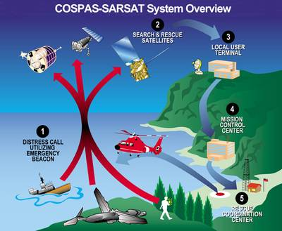 SARSAT System Overview (NOAA Photo).