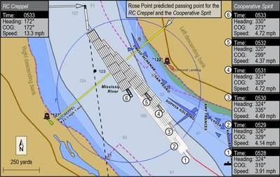 (Screenshot from the Rose Point electronic charting system display showing the Cooperative Spirit's positions starting at 5:28 a.m. CST. Source: American River Transportation Company, LLC, annotated by Christy Spangler, NTSB)