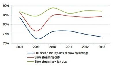 Slow steaming & Lay-up impacts: Image courtesy of Drewry Maritime Research