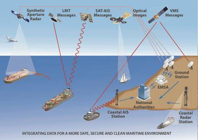 EMSA Surveillance & Communications: Image credit EMSA
