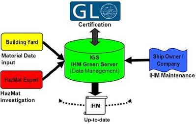 The IGS Interaction Model shows how project users can perform tasks and interact throughout the lifecycle of a ship.