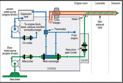 (This graphic depicts a simplified diagram of the cooling water system aboard the small passenger vessel Island Lady. The NTSB's investigation of the Jan. 14, 2018, fire aboard the vessel revealed that the failure of the port engine's raw-water pump led to overheating of the engine and exhaust tubing, which led to the fire. Diagram by NTSB)