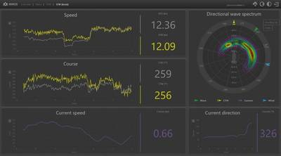 This is one tab of the graphical user interface for the Miros Wavex. Wavex calibrates automatically, providing users with a range of ocean insights in real time, without the need for calibration using reference equipment. Ocean surface data delivered by Wavex includes (but is not limited to) current speed and direction, forming the basis of Miros' new Speed Through Water functionality, which can be seen in the display. (Image: Miros)