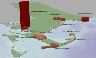 Top US Fishing Ports in 2012: Image credit Port of New Bedford